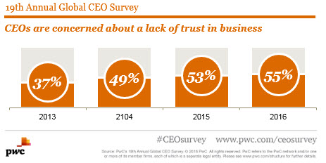 Lack of trust in business