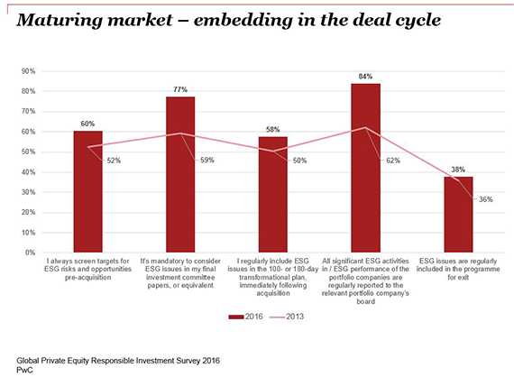 Maturing market – embedding in the deal cycle