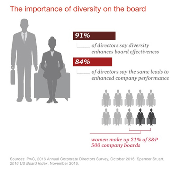 The importance of diversity on the board