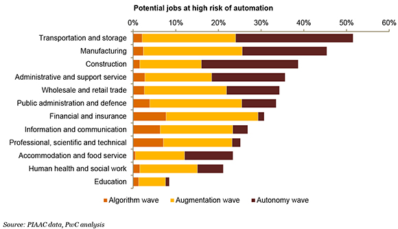 Potential jobs at risk of automation by industry