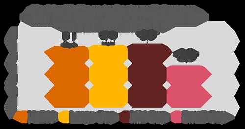 Keskimääräinen tarkastusvaliokunnan kokousten määrä (2017)
