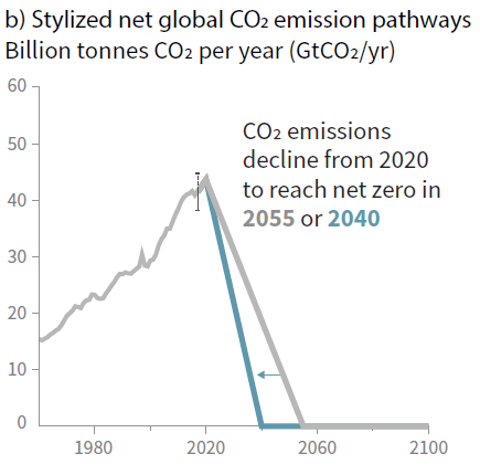 Net global CO2 emission pathways