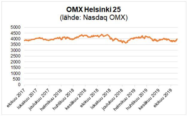 Nasdaq OMX: OMX Helsinki 25