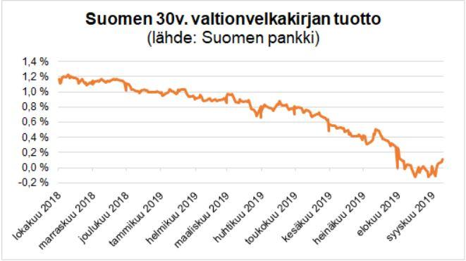 Suomen Pankki: Suomen 30v. valtiovelkakirjan tuotto