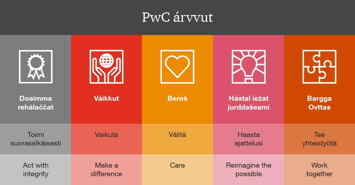 PwC:n arvot saameksi, suomeksi ja englanniksi