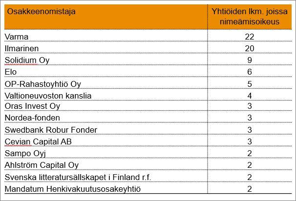 Ketkä nimeävät jäseniä nimitystoimikuntiin suomalaisissa pörssiyhtioössä?