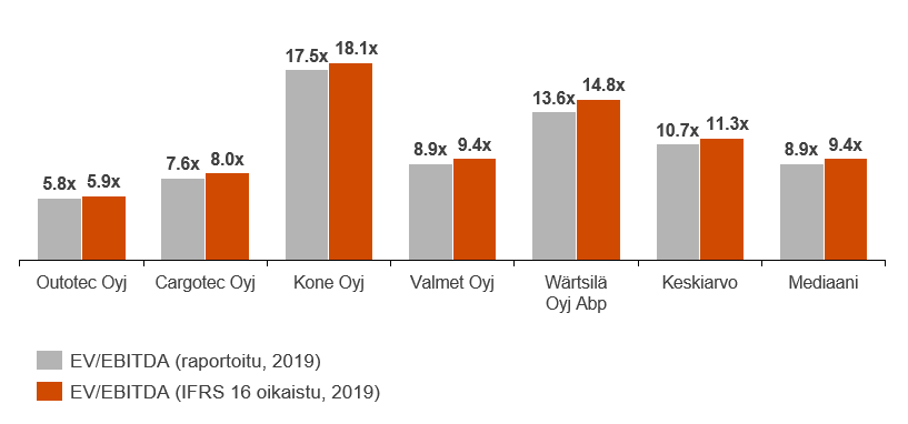 Esimerkki suomalaisten konepajayhtiöiden EV/EBITDA-kertoimista raportoiduilla luvuilla, joihin on tehty myös oikaisut.