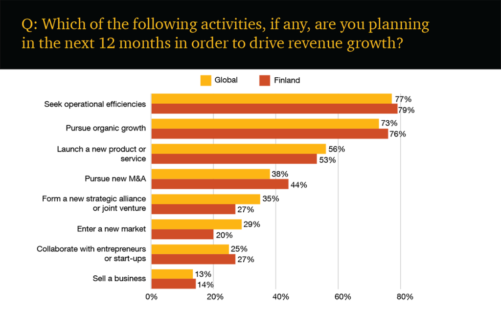 Activities to drive growth