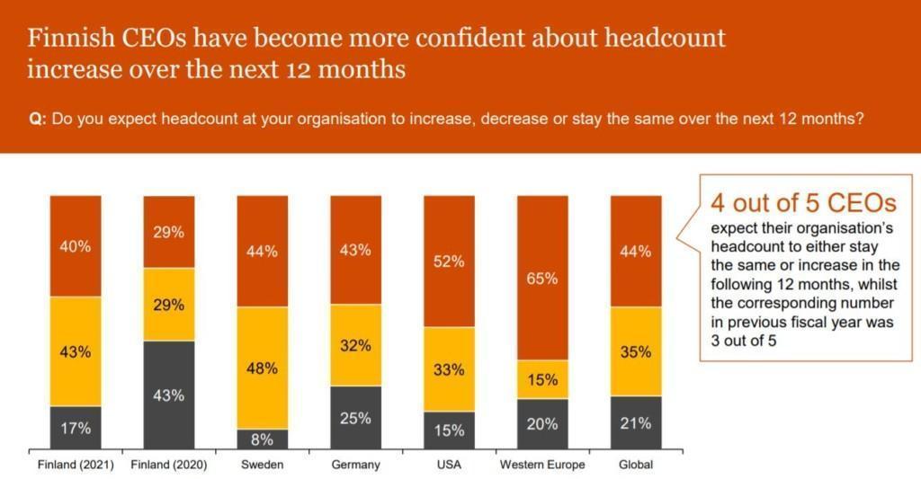 Expectance of headcount development