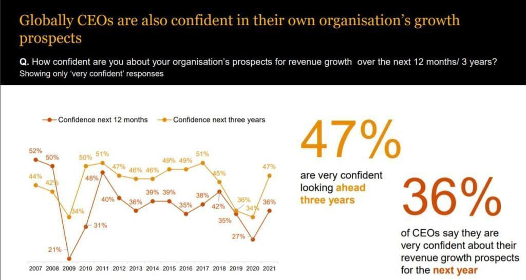 Confidence in organisation's growth prospects