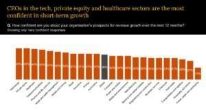 Growth prospects per sector