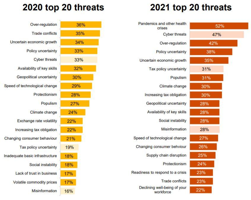 PwC's CEO Survey 2021 - top threats 2020 and 2021
