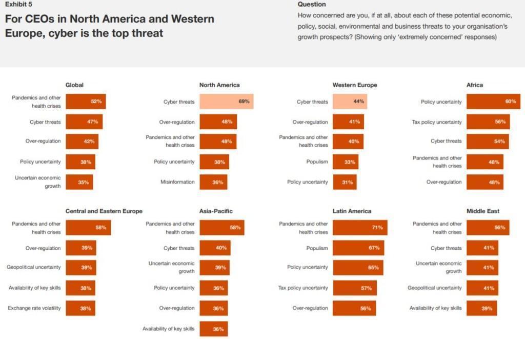 CEO Survey 2021- top threats 2021 regionally