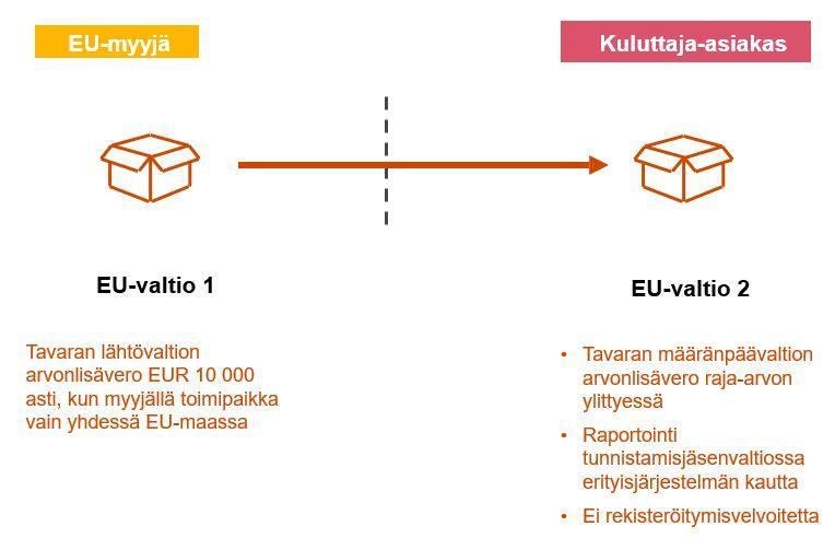 Kansainvälisen kuluttajakaupan arvonlisäverouudistus 1.7.2021
